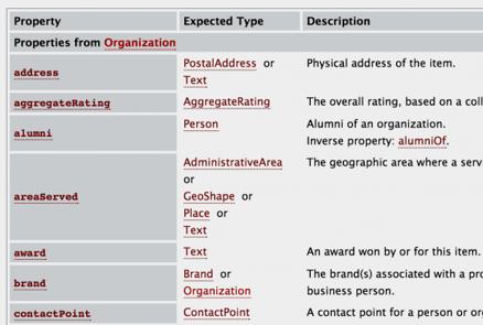 Schema data for SEO: Organization Thing > Organization