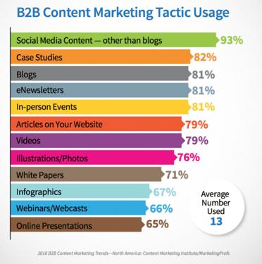 B2B Content Marketing Tactic Usage - Content marketing