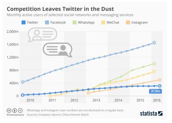 Social Media Advertising Twitter