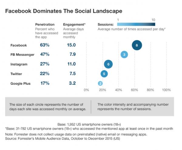 Social Media Advertising Facebook