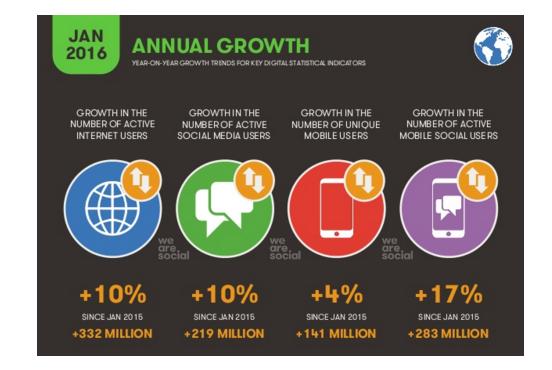 Social Advertising Trends
