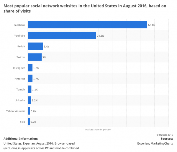 Most popular social network websites in the United States in August 2016, based on share of visits