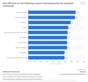 Nonprofit Marketing Plan Content Effectiveness