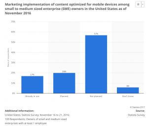 Content metrics - mobile optimization