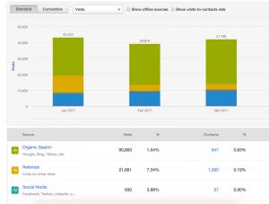 marketing data - sources report HubSpot