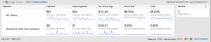 blog post ideas – blog analytics