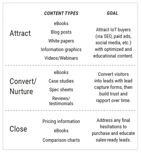 technology content marketing through the funnel