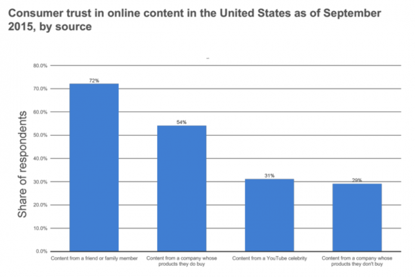 #1: 72% of Consumers Trust Online Content from a Personal Recommendation