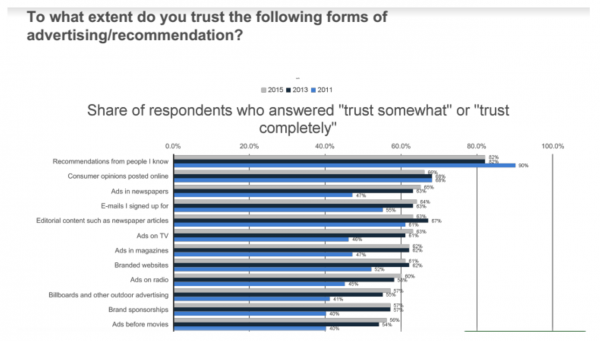 #2: 68% of Consumers Trust Consumer Opinions Online