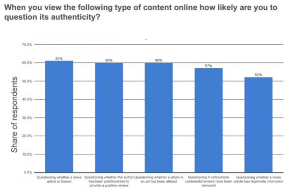 #3: 61% of Customers Question if a News Article is Biased