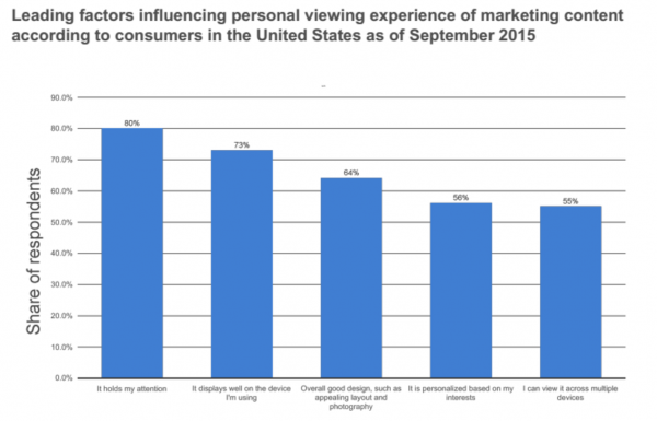 #4: 80% of Readers Prefer Content that Holds their Attention