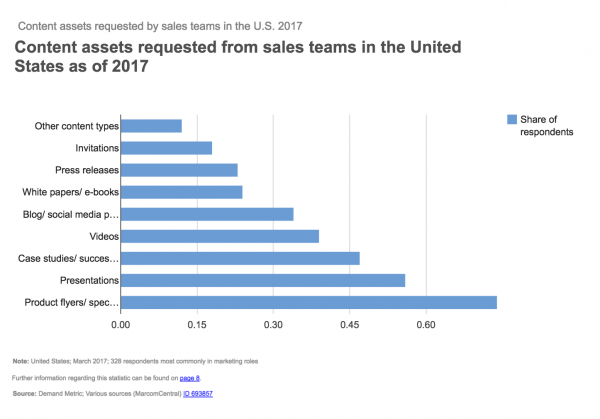 Content assets requested from sales teams in the United States as of 2017