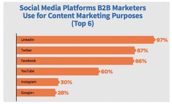 Social media platforms for B2B marketers