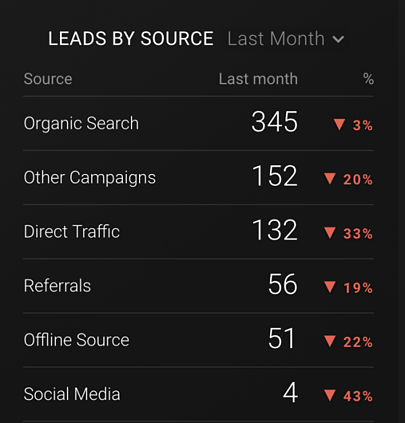 Leads by source -failure