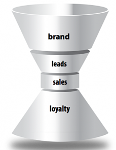 retain customers with loyalty-building content