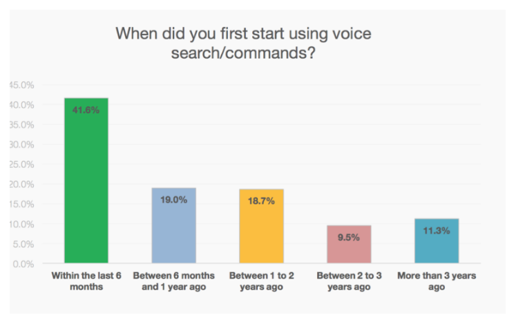Voice search and it's impact on SEO