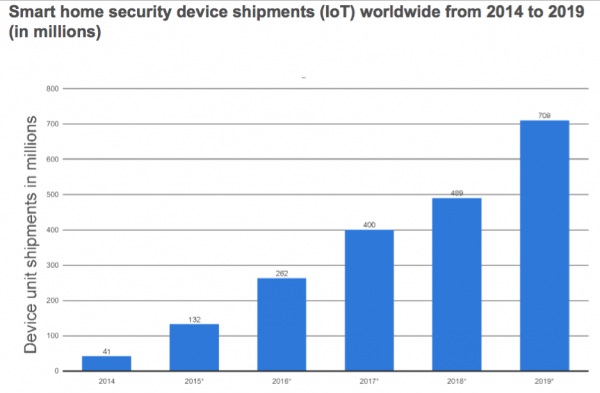 Security Device Smart Home Market Size