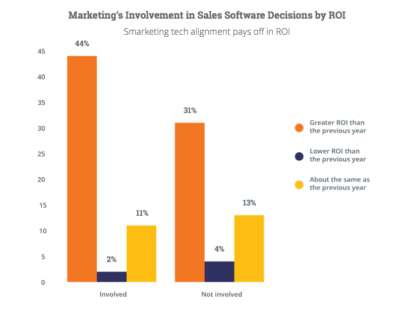 Benefits of Integrating of Sales and Marketing
