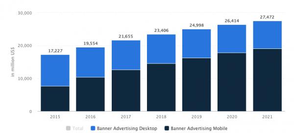 Banner advertising stats