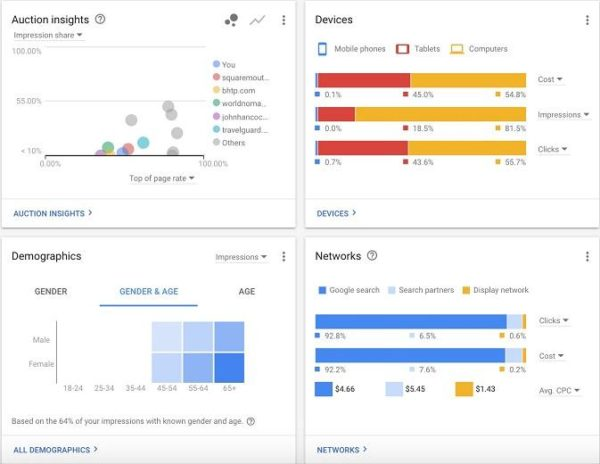 Google Adwords dashboard for ad analysis