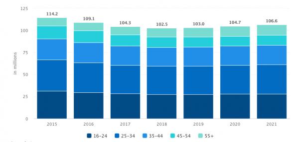 VOD statistics Age