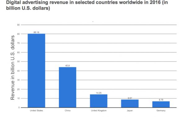 Digital ad markets countries