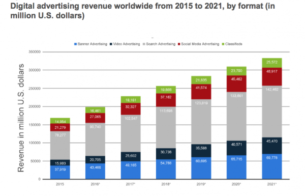 Digital ad spending by channel