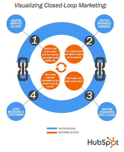 Closed loop marketing infographic