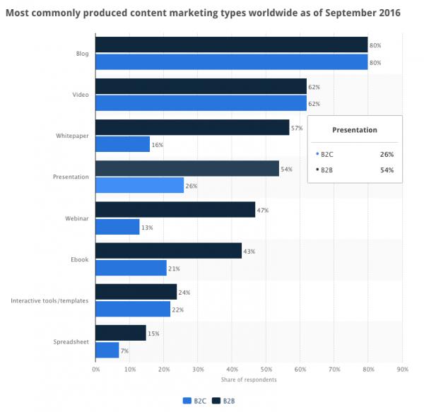 Common Content Channels