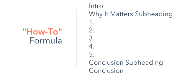 How to formula - Guide to Structuring Effective Blog Posts