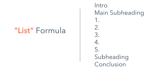 List formula - Guide to Structuring Effective Blog Posts