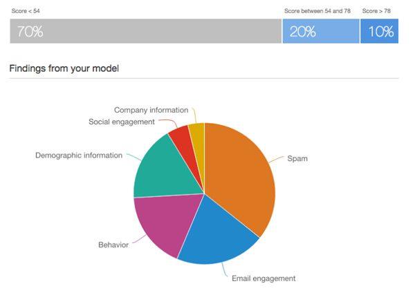 Lead insights