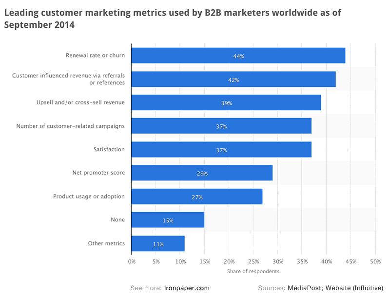 Statistics: Leading customer marketing metrics used by B2B marketers worldwide