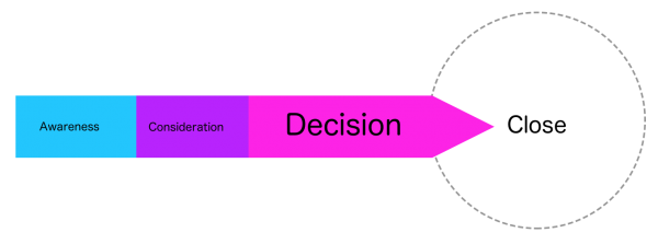 Decision stage in the sales funnel