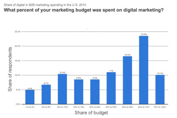 B2B digital marketing statistics