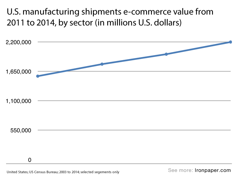 Chart: U.S. manufacturing shipments e-commerce value from 2011 to 2014, by sector (in millions U.S. dollars)