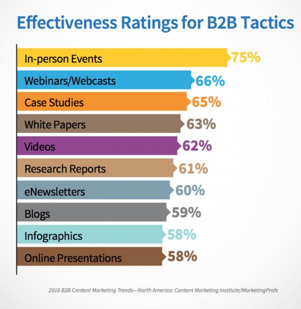 B2B marketing tactic effectiveness