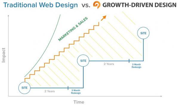 Website design - continuous improvement - growth driven design