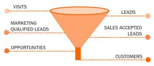 marketing data: metrics through the funnel