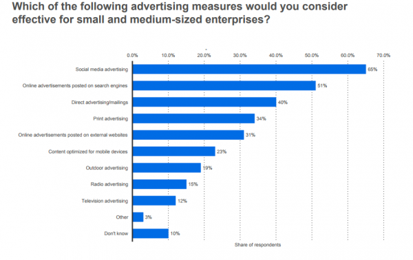 5. 65% of SMBs consider social media advertising effective (Statistica).
