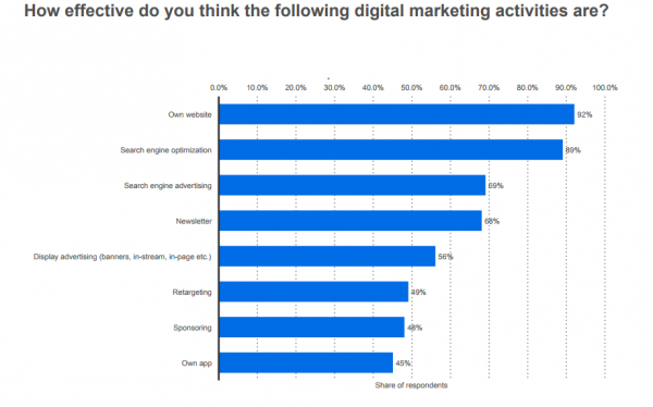 6. Having a website and using SEO tactics are most effective for SMBs