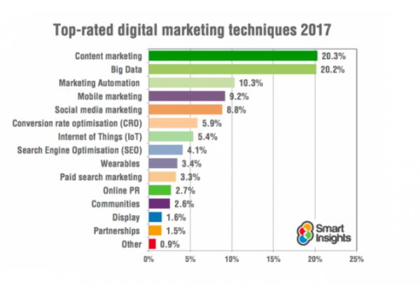 10. Content marketing is still king.