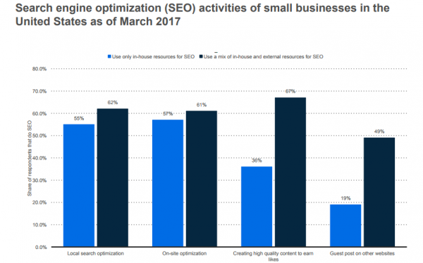 3. SMBs use a mix of in-house and external resources for SEO more often.
