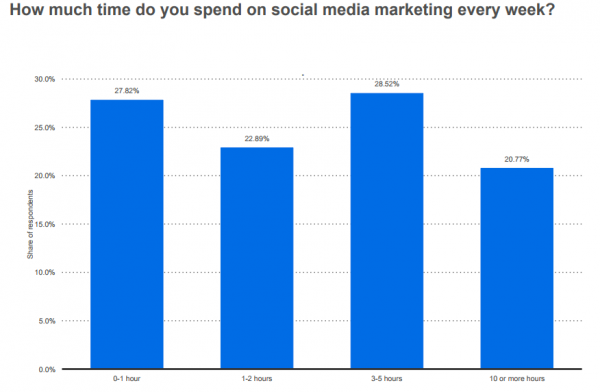 28% of SMBs spend 3-5 hours on social media marketing per week, but 27% spend 0-1 hour (Statistica)