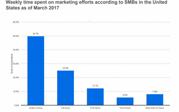 1. Almost half of SMBs spend less than two hours per week on marketing efforts (Statistica).