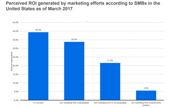 7. 39% of SMBs cannot track ROI generated by marketing efforts (Statistica).