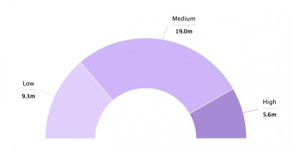 VOD statistics income
