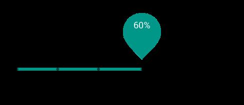 Buyer understanding: Map content to the buyer's journey.