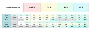 lead generation rate impact by design