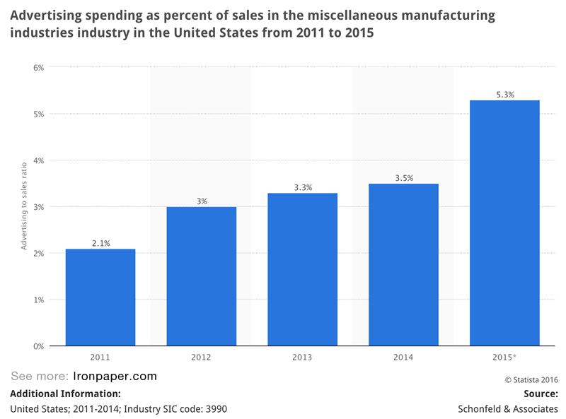 Chart: Manufacturing industry: Advertising spending as percent of sales in the miscellaneous manufacturing industries industry in the United States. Data from 2011 to 2015